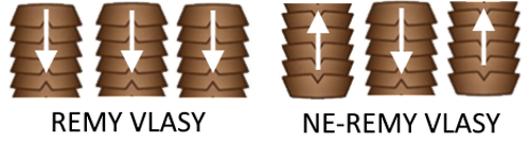 Remy kvalita vlasov k predĺženiu